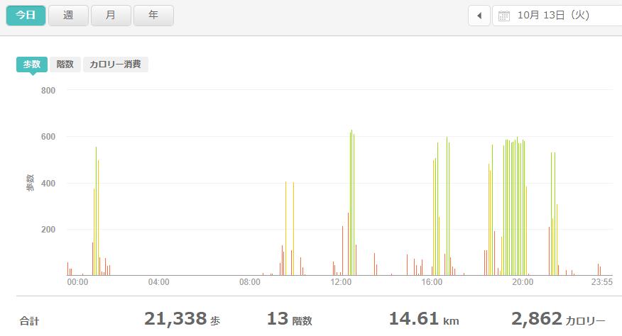 fitbitログより 運動データ2020年10月13日分