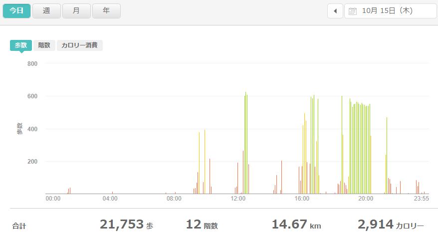 fitbitログより 運動データ2020年10月15日分