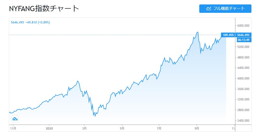 NYSE FANG+ INDEX チャート