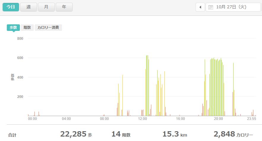 fitbitログより 運動データ2020年10月27日分