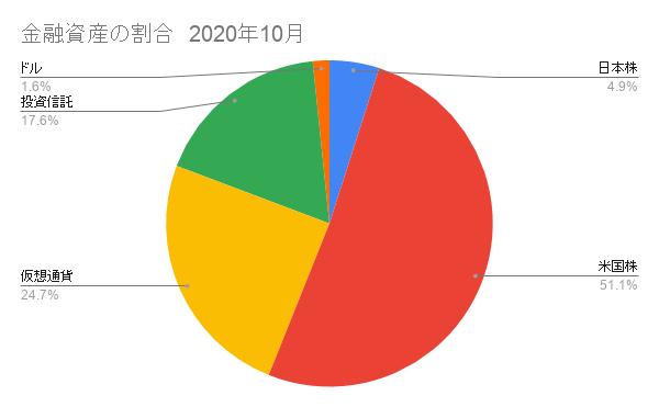金融資産の割合10月