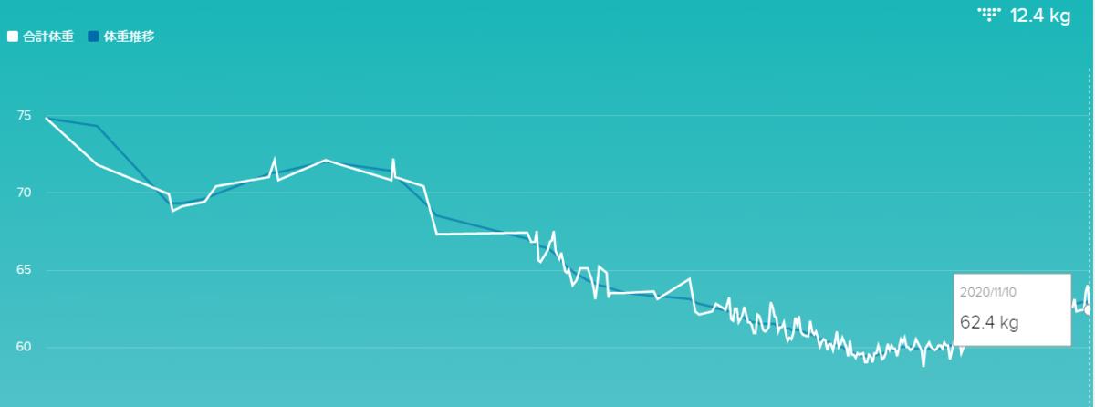 体重の推移@fitbit
