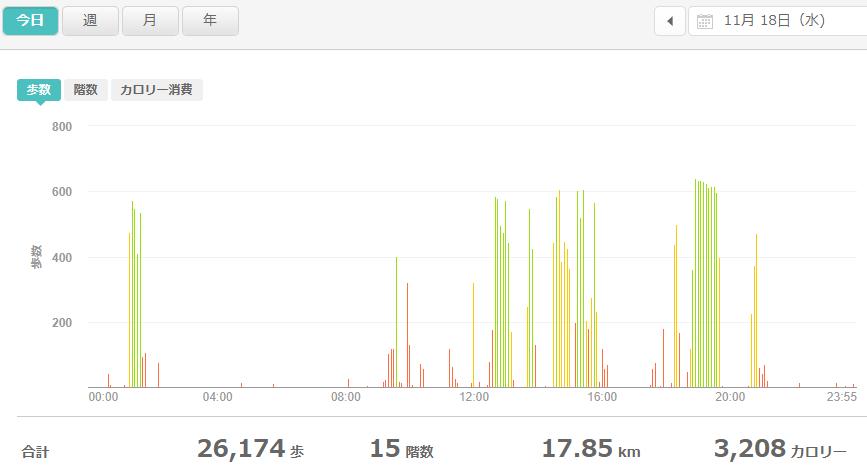 fitbitログより 運動データ2020年11月18日分