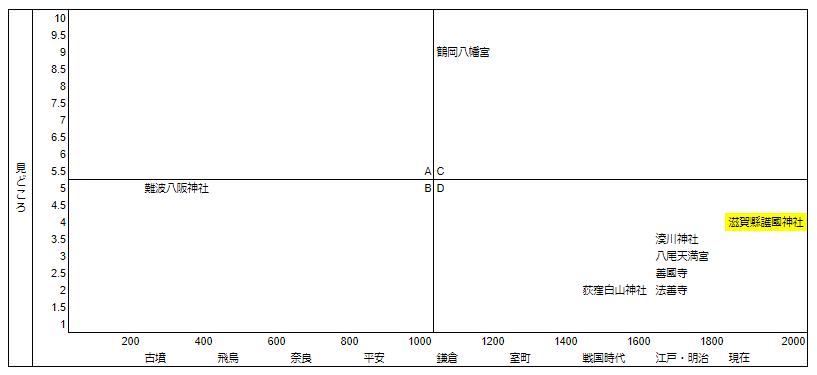 滋賀護国神社マトリクス