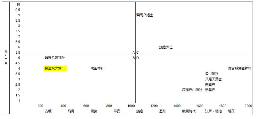 敷津松之宮(大国主神社)マトリクス