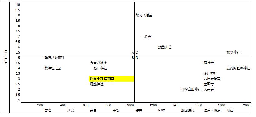 四天王寺庚申堂マトリクス