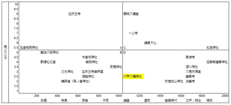 六甲八幡神社マトリクス