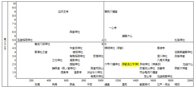 京都ゑびす神社マトリクス