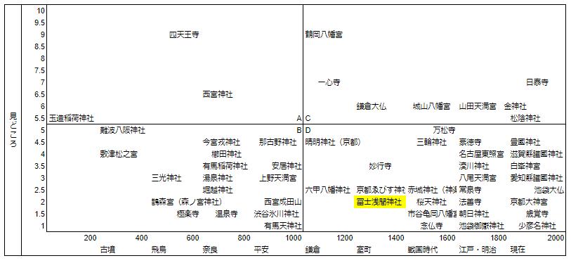 冨士浅間神社マトリクス