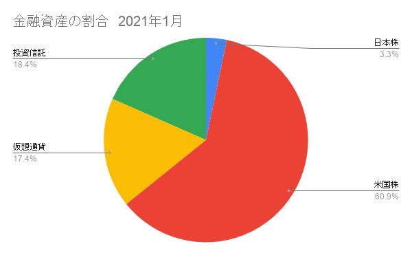 金融資産の割合1月