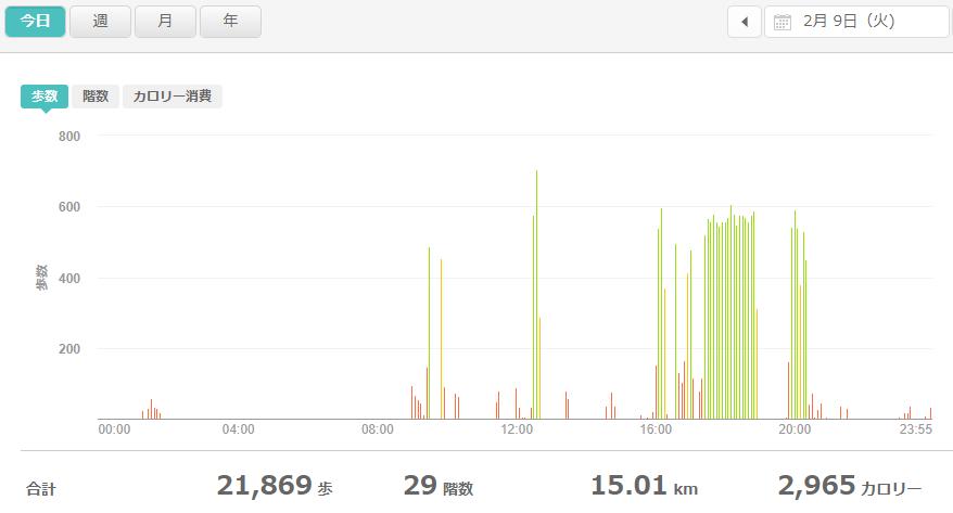 fitbitログより 運動データ2021年2月9日