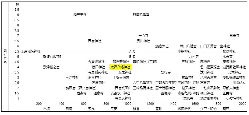 鳩森八幡神社マトリクス