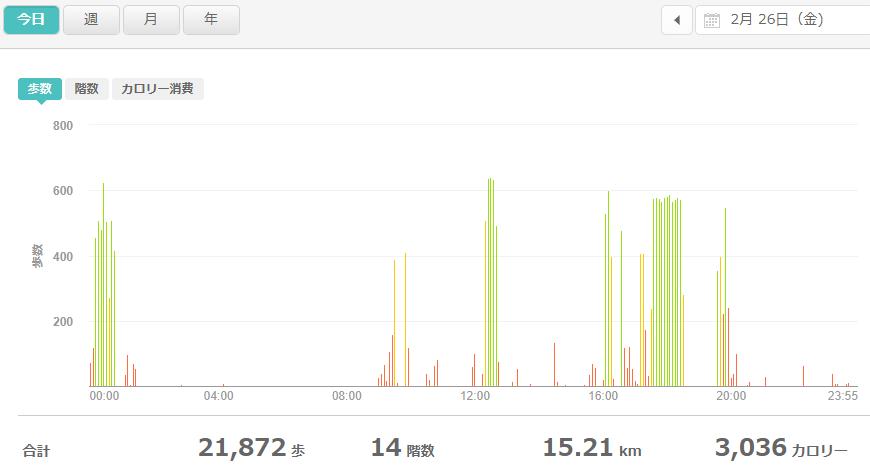 fitbitログより 運動データ2021年2月26日