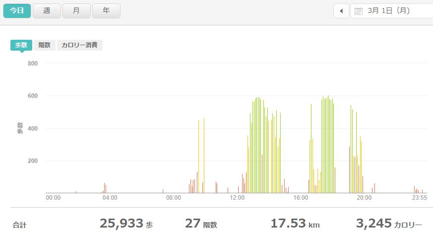 fitbitログより 運動データ2021年3月1日