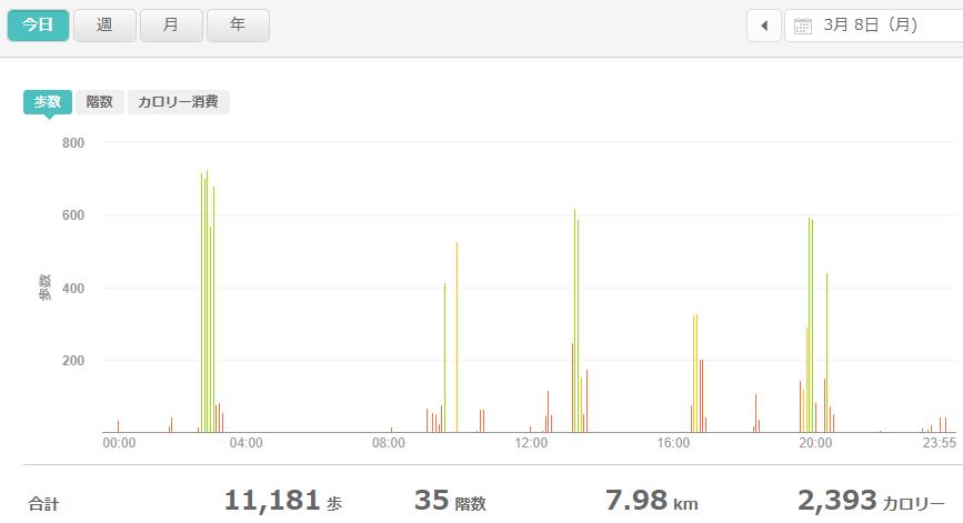 fitbitログより 運動データ2021年3月8日