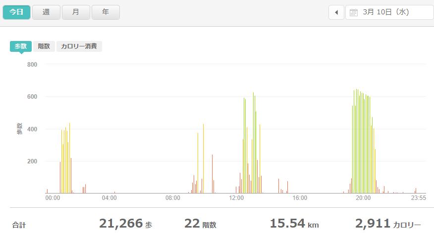 fitbitログより 運動データ2021年3月10日