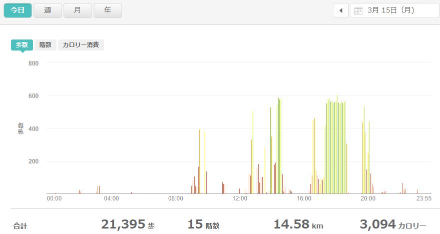 fitbitログより 運動データ2021年3月15日