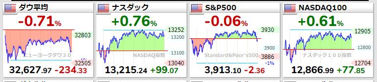 米国株主要指標 2021年3月19日