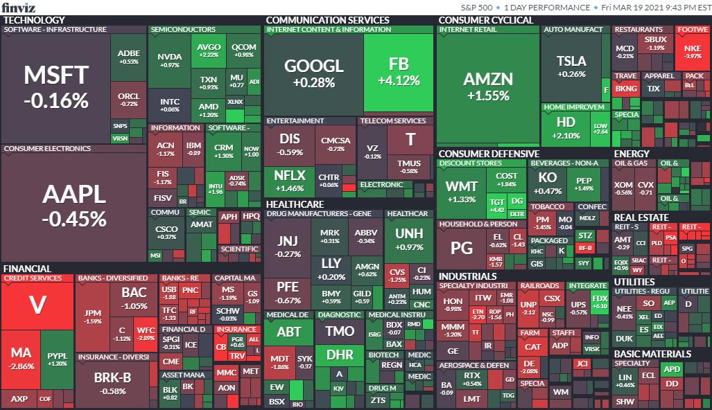 2021年3月19日S&P500ヒートマップ