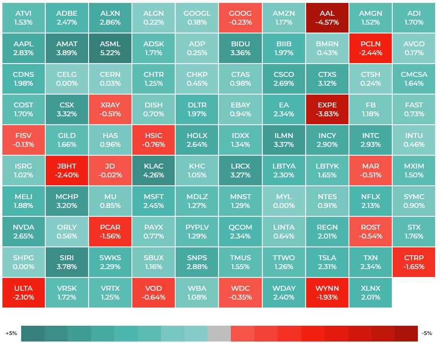 NASDAQ100 ヒートマップ 2021年3月22日