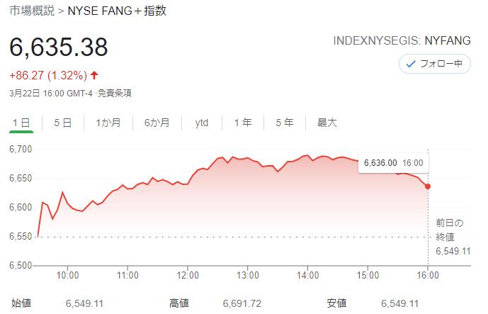 FANG+index 2021年3月22日