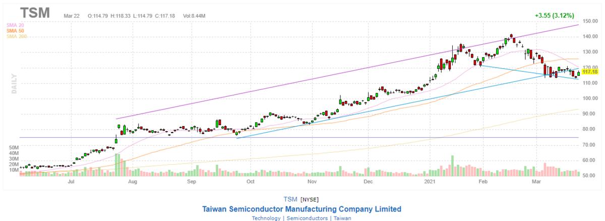 台湾セミコンダクター【TSM】2021年3月22日