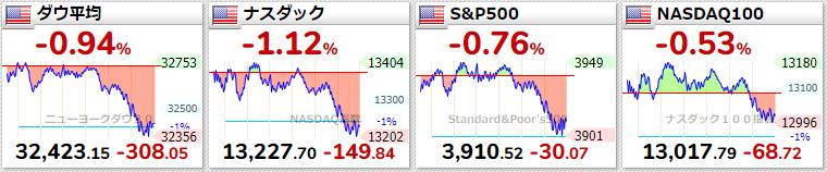 米国主要指数 2021年3月23日