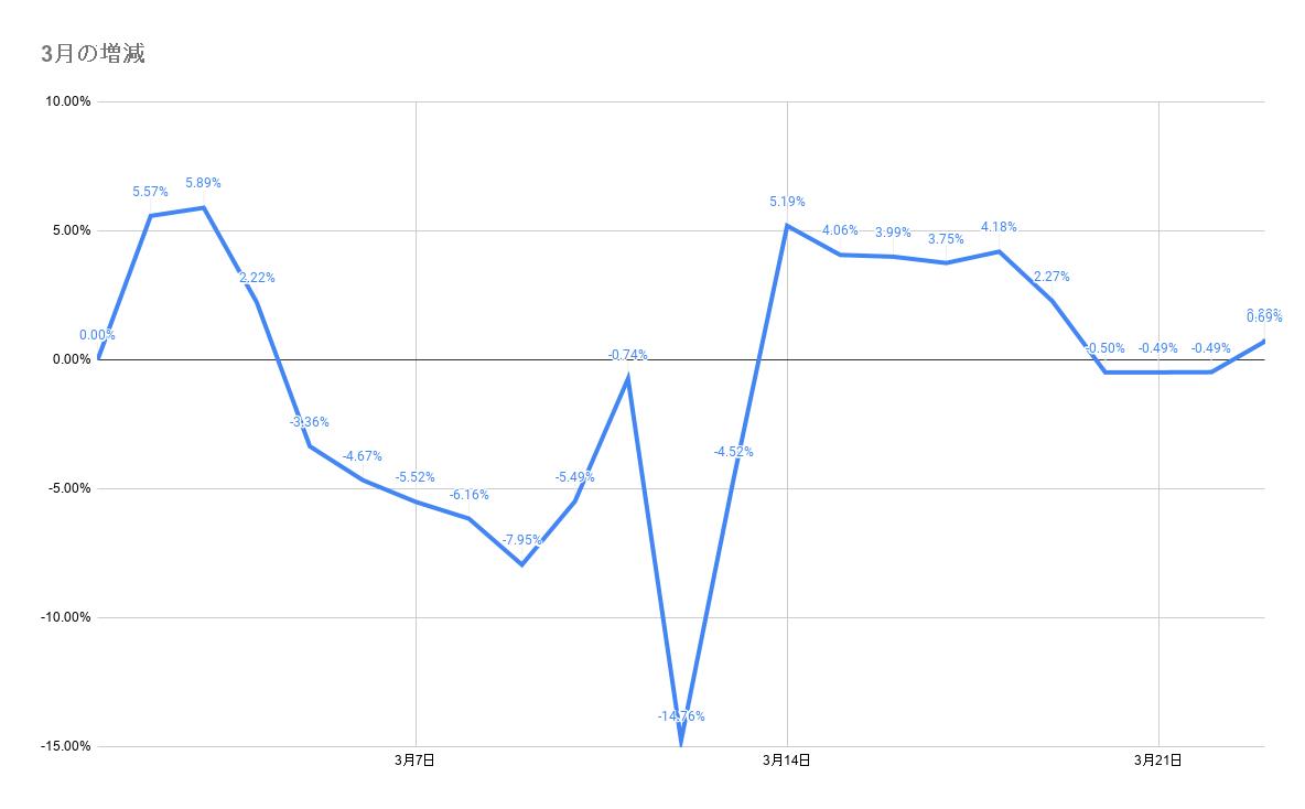 3月のポートフォリオ資産額の推移