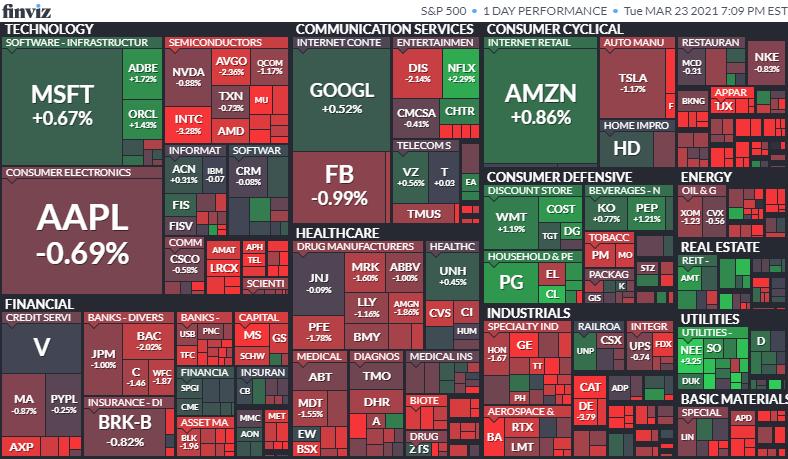 S&P500ヒートマップ 2021年3月23日
