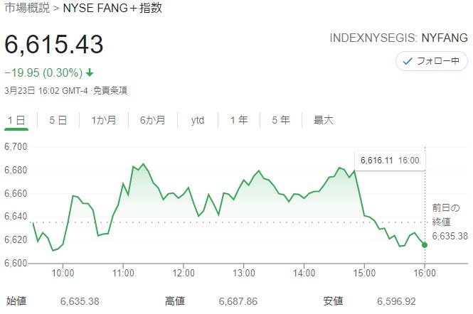 FANG+index 2021年3月23日
