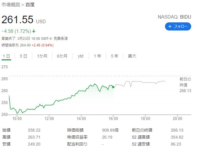 NASDAQ: BIDU 2021年3月23日