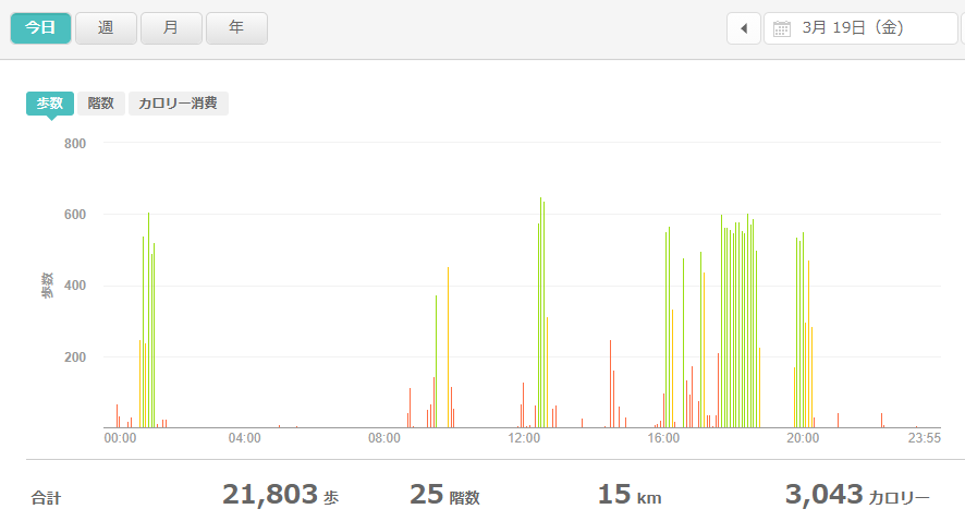 fitbitログより 運動データ2021年3月19日