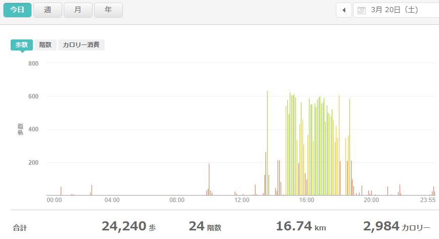 fitbitログより 運動データ2021年3月20日