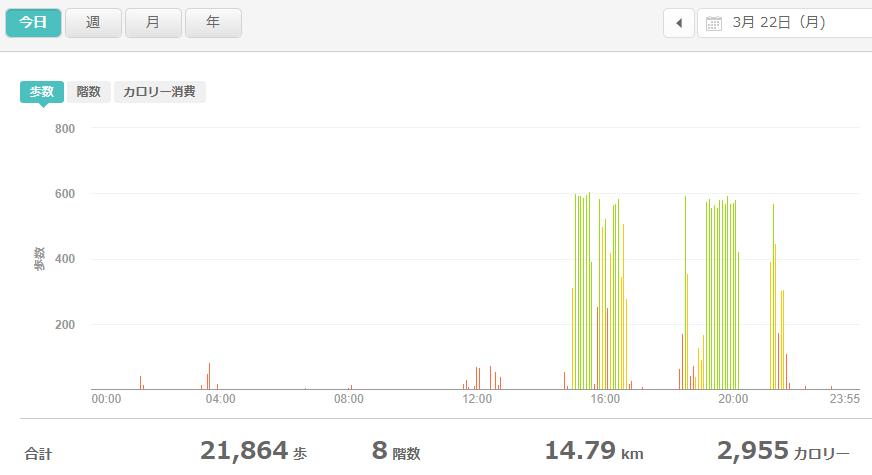 fitbitログより 運動データ2021年3月22日
