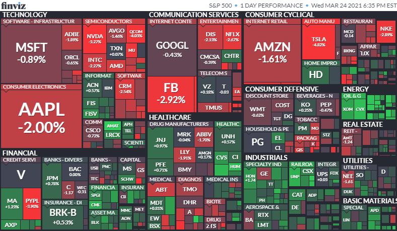 S&P500ヒートマップ 2021年3月24日