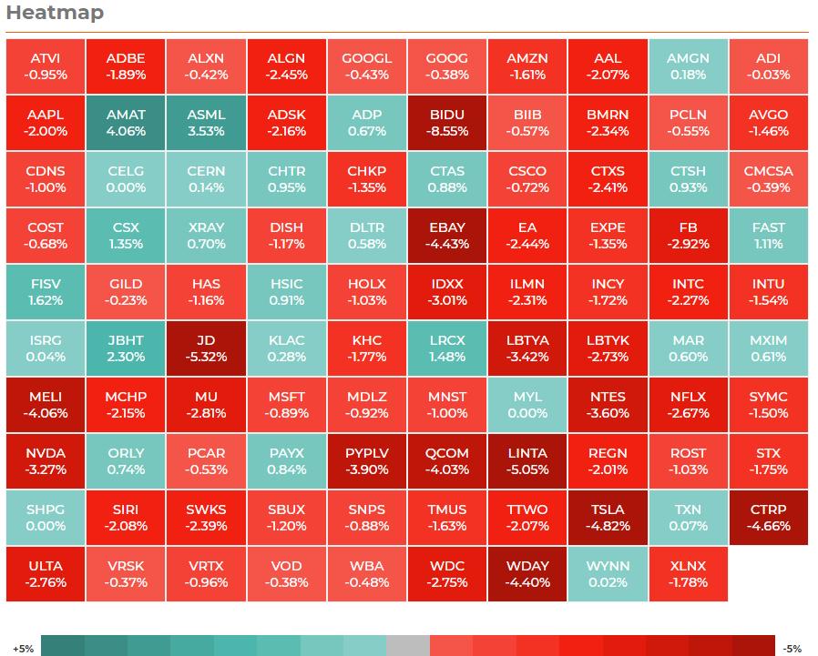 NASDAQ100 ヒートマップ 2021年3月24日