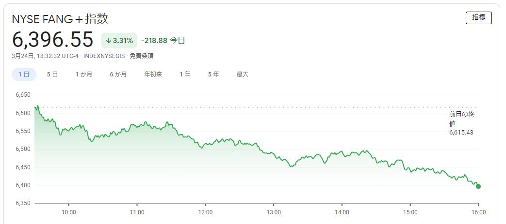 FANG+index 2021年3月24日