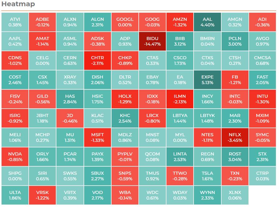 NASDAQ100 ヒートマップ 2021年3月25日