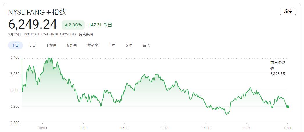 FANG+indexのパフォーマンス 2021年3月25日