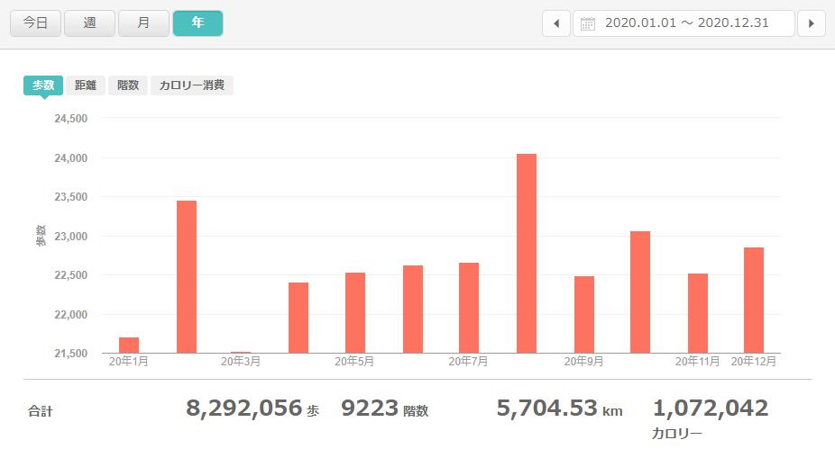 fitbitログより 運動データ 2020年