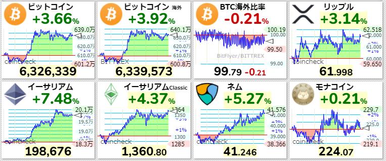 仮想通貨 現在の価格