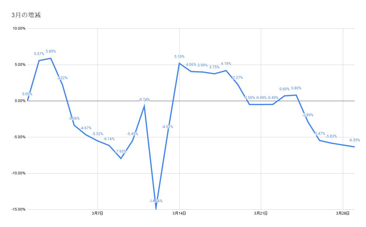 3月のポートフォリオ資産額の推移2021年3月29日