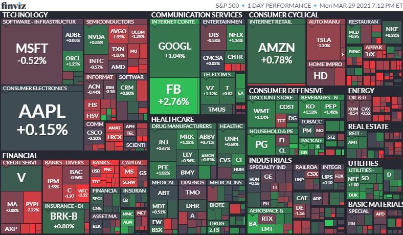 S&P500ヒートマップ 2021年3月29日