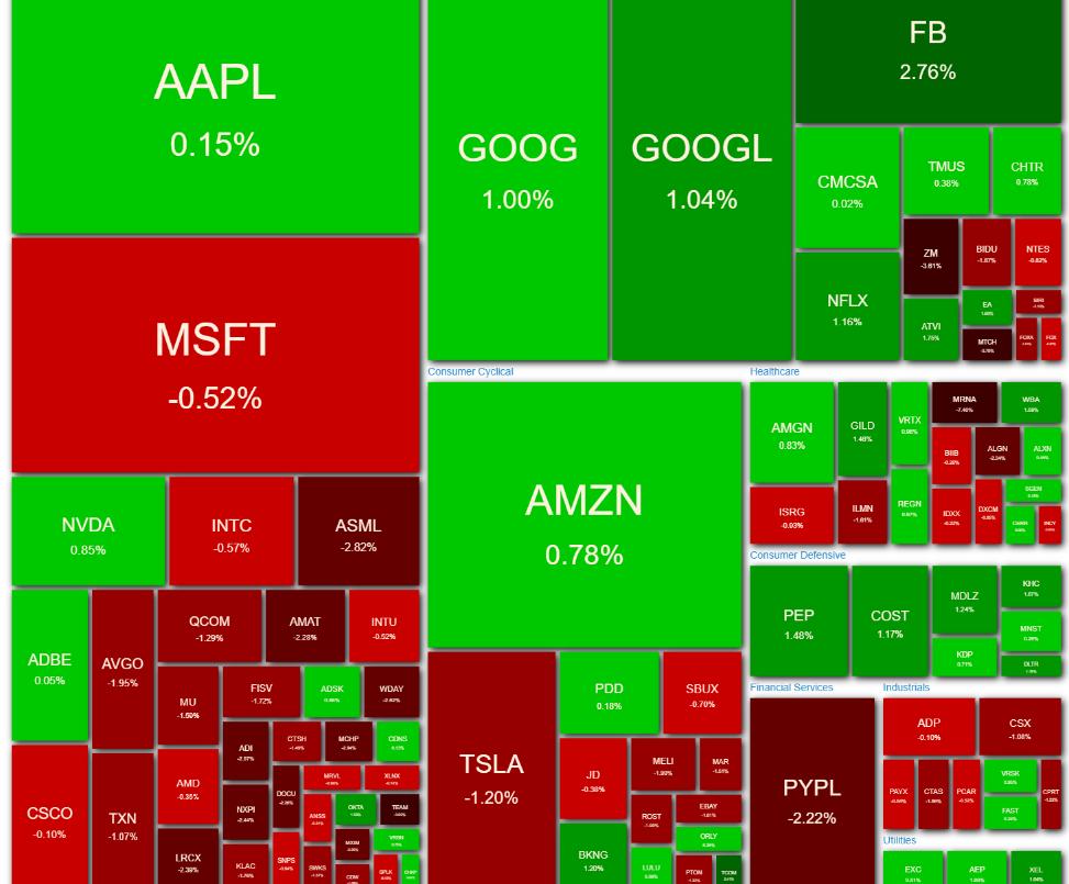 NASDAQ100 ヒートマップ 2021年3月29日