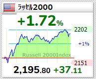 ラッセル2000 2021年3月30日