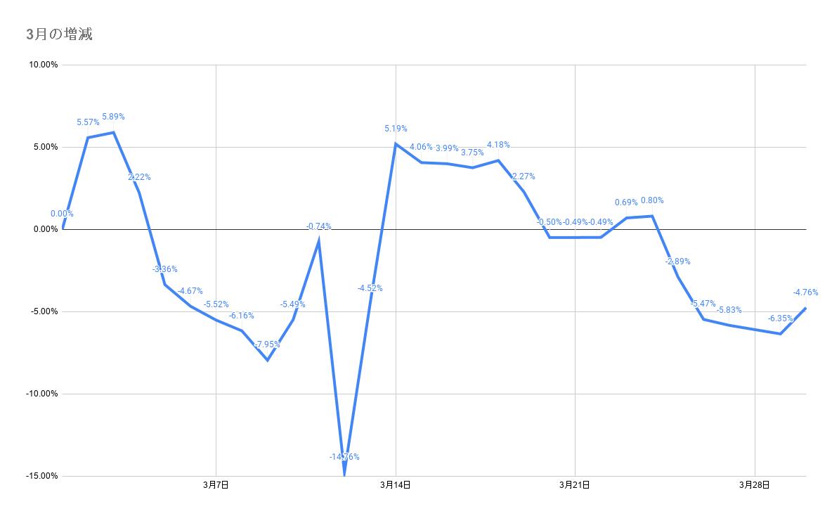 3月のポートフォリオ資産額の3月のポートフォリオ資産額の推移2021年3月30日推移