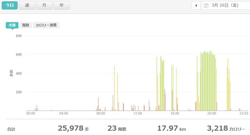 fitbitログより 運動データ2021年3月26日