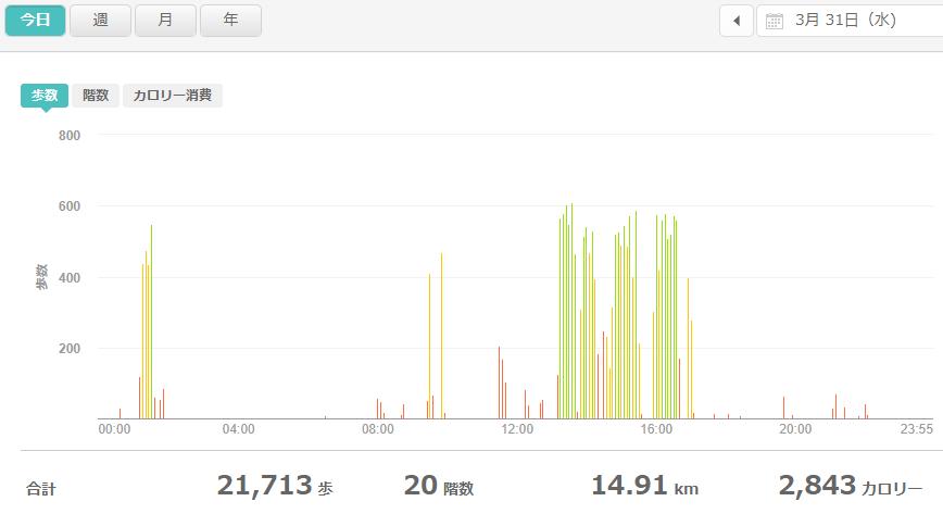 fitbitログより 運動データ2021年3月31日