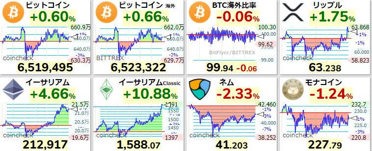 仮想通貨 現在の価格 2021年4月1日