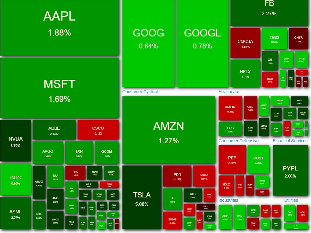 NASDAQ100 ヒートマップ 2021年3月31日